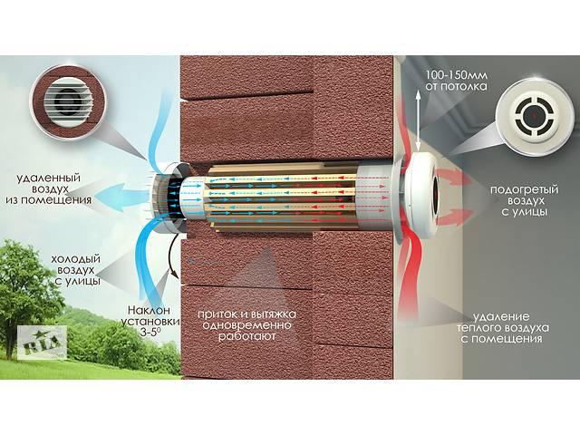продам Рекуператор воздуха, системы вентиляции с монтажом и обслуживанием бу в Запорожье