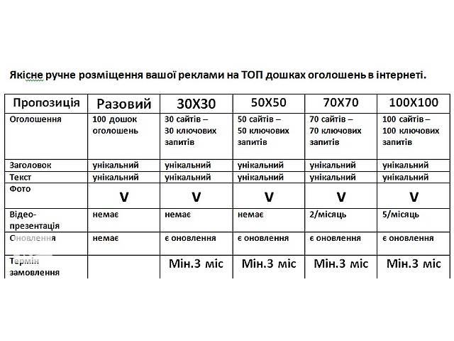 продам Реклами на ТОП дошках бу  в Украине